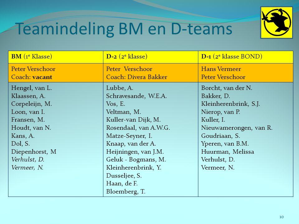 Teamindeling BM en D-teams