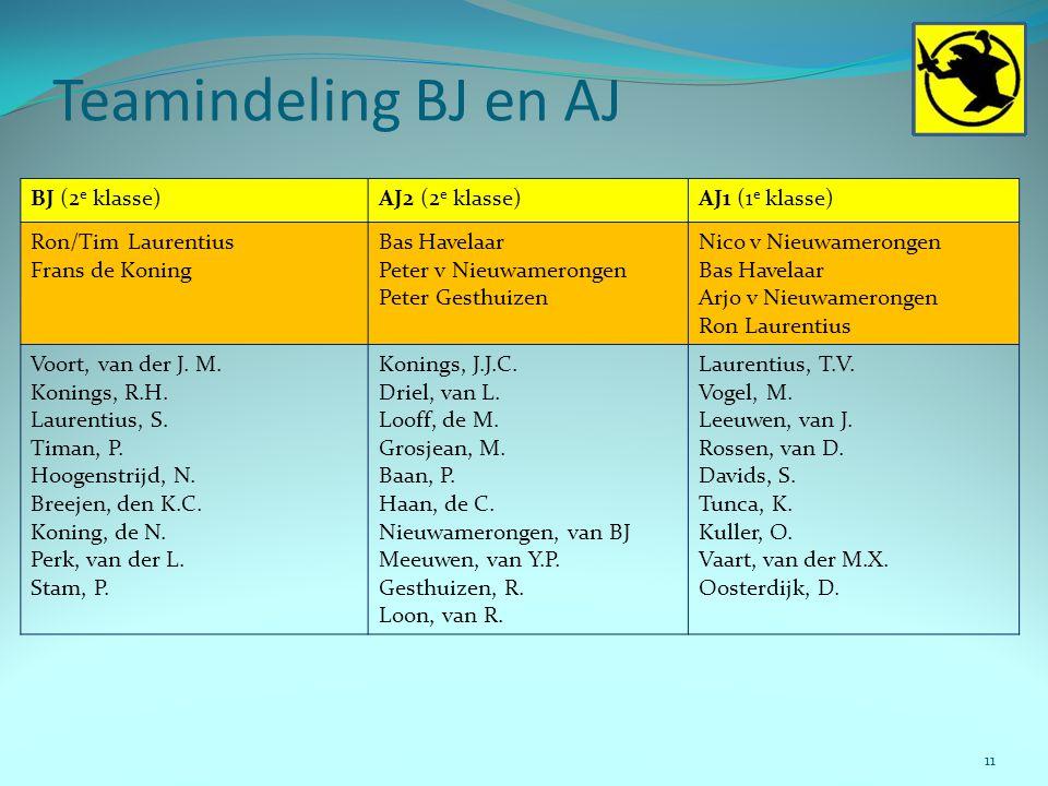 Teamindeling BJ en AJ BJ (2e klasse) AJ2 (2e klasse) AJ1 (1e klasse)
