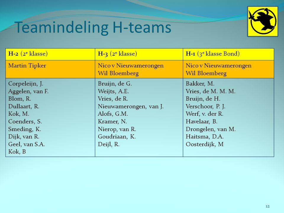 Teamindeling H-teams H-2 (2e klasse) H-3 (2e klasse)
