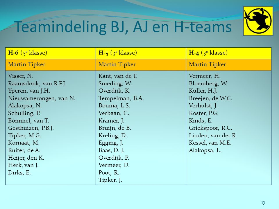 Teamindeling BJ, AJ en H-teams