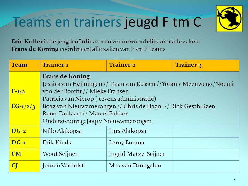 Teams en trainers jeugd F tm C