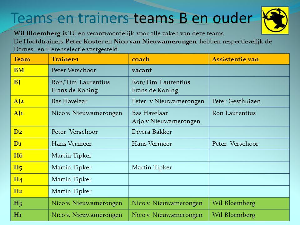 Teams en trainers teams B en ouder