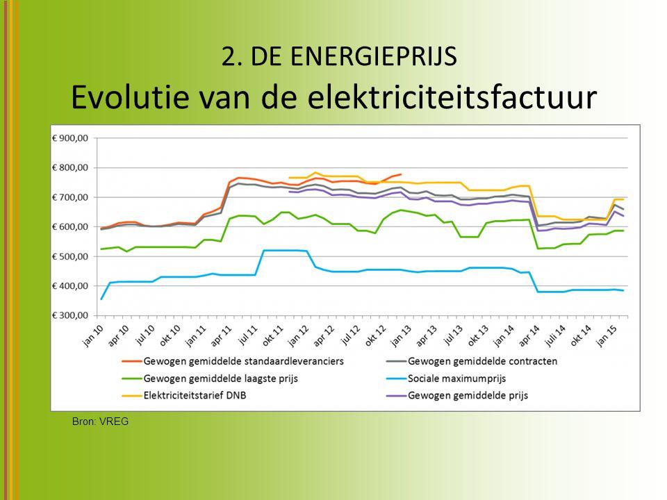 2. DE ENERGIEPRIJS Evolutie van de elektriciteitsfactuur