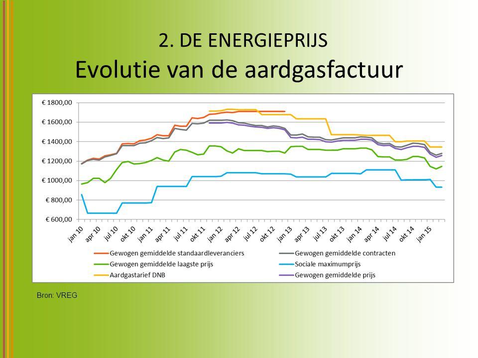 2. DE ENERGIEPRIJS Evolutie van de aardgasfactuur