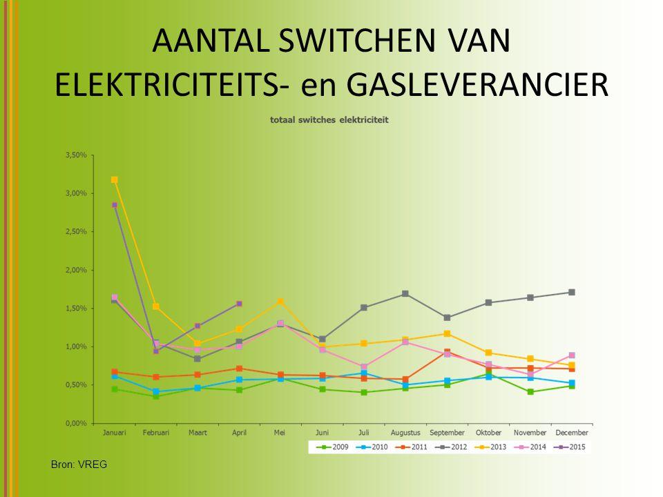 AANTAL SWITCHEN VAN ELEKTRICITEITS- en GASLEVERANCIER