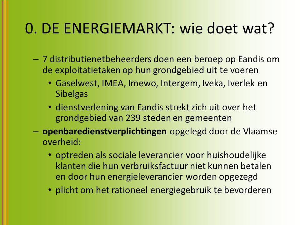 0. DE ENERGIEMARKT: wie doet wat