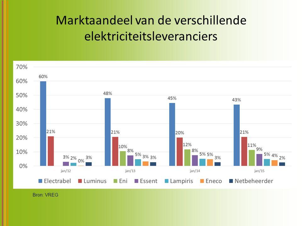 Marktaandeel van de verschillende elektriciteitsleveranciers