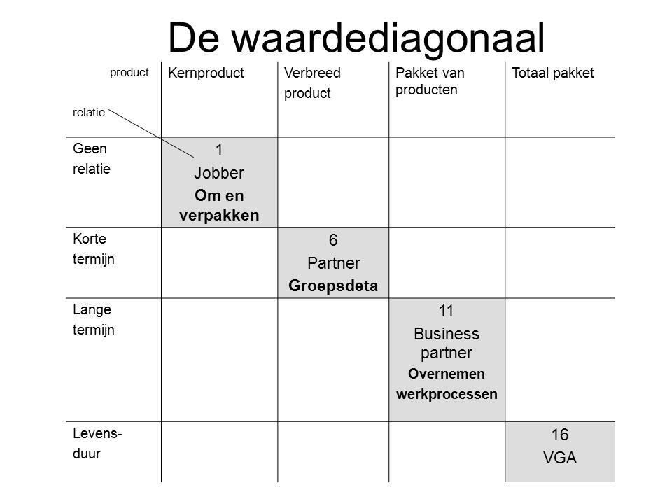 De waardediagonaal 1 Jobber Om en verpakken 6 Partner Groepsdeta 11