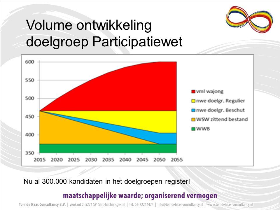 Volume ontwikkeling doelgroep Participatiewet