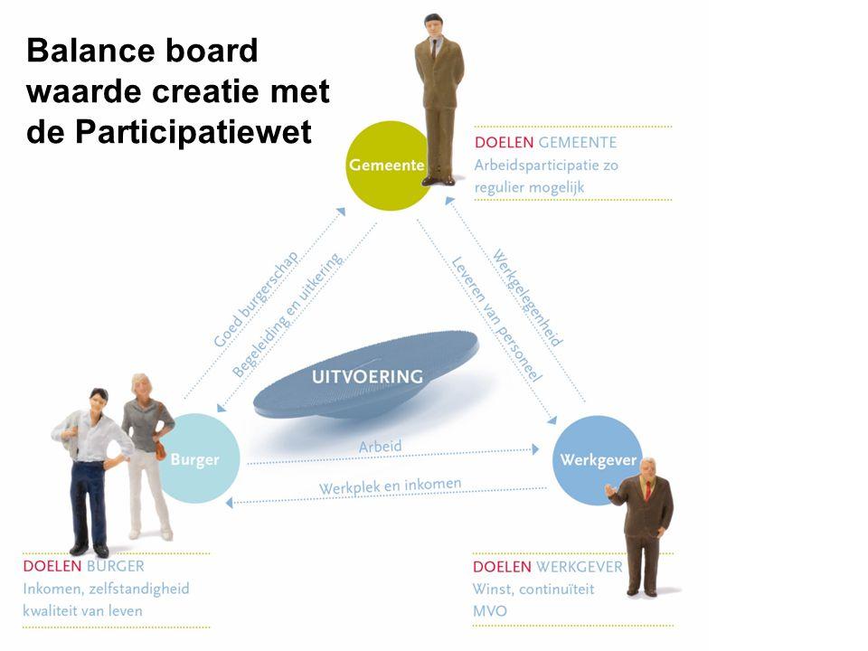 Balance board waarde creatie met de Participatiewet