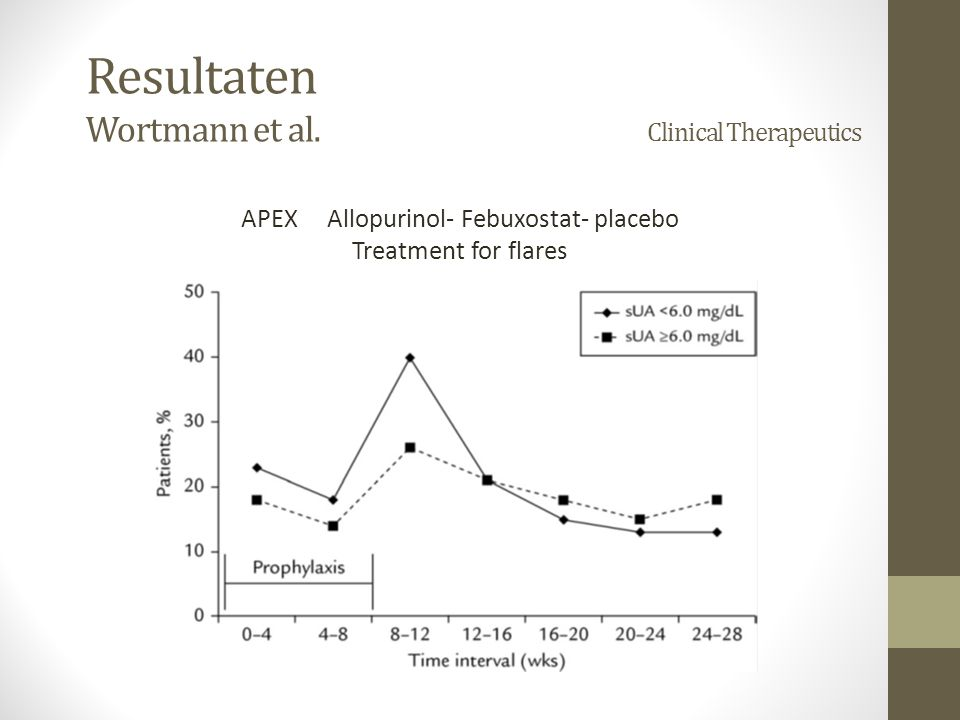 Resultaten Wortmann et al. Clinical Therapeutics