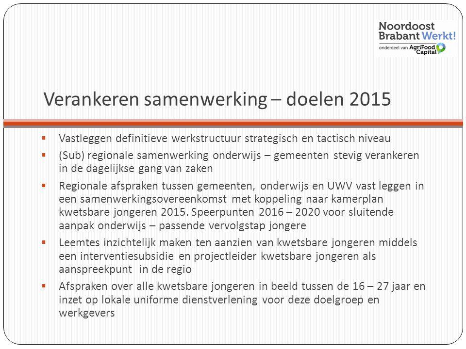 Verankeren samenwerking – doelen 2015