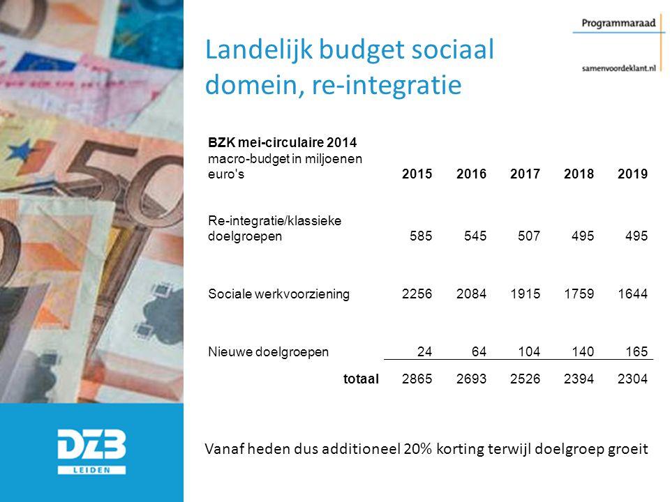 Landelijk budget sociaal domein, re-integratie