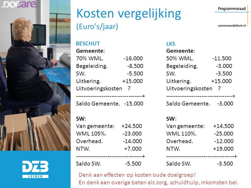 Kosten vergelijking (Euro s/jaar)