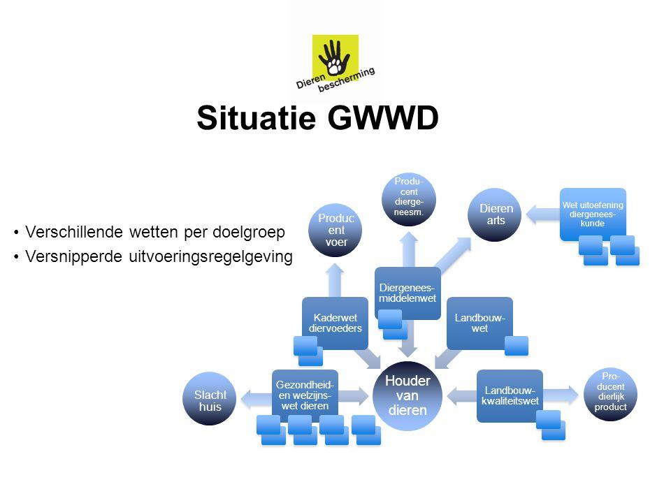 Situatie GWWD Verschillende wetten per doelgroep