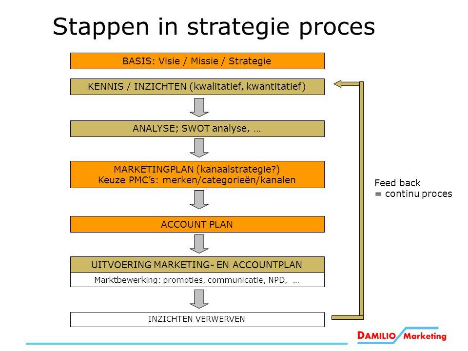 Stappen in strategie proces