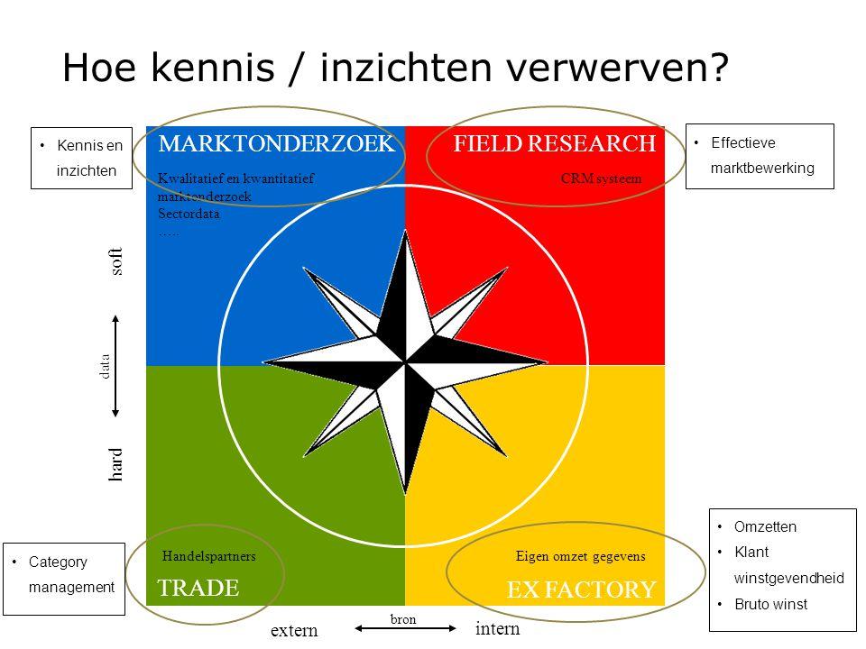 Hoe kennis / inzichten verwerven