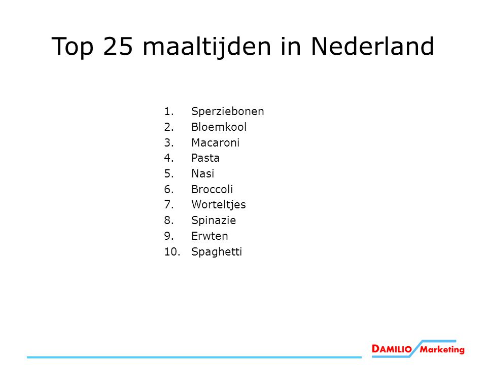 Top 25 maaltijden in Nederland
