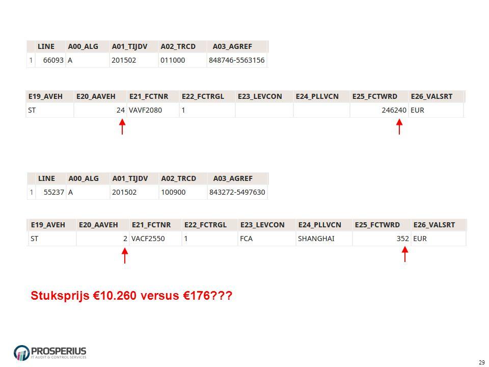 Stuksprijs €10.260 versus €176