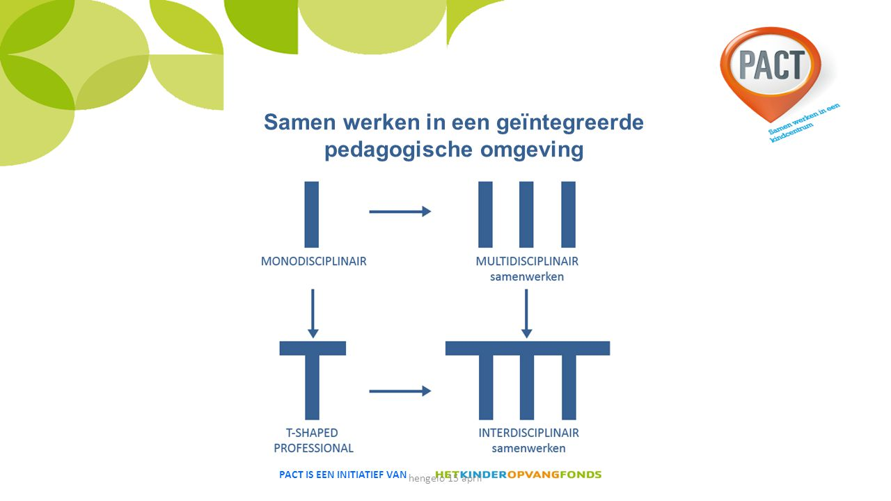 Samen werken in een geïntegreerde pedagogische omgeving