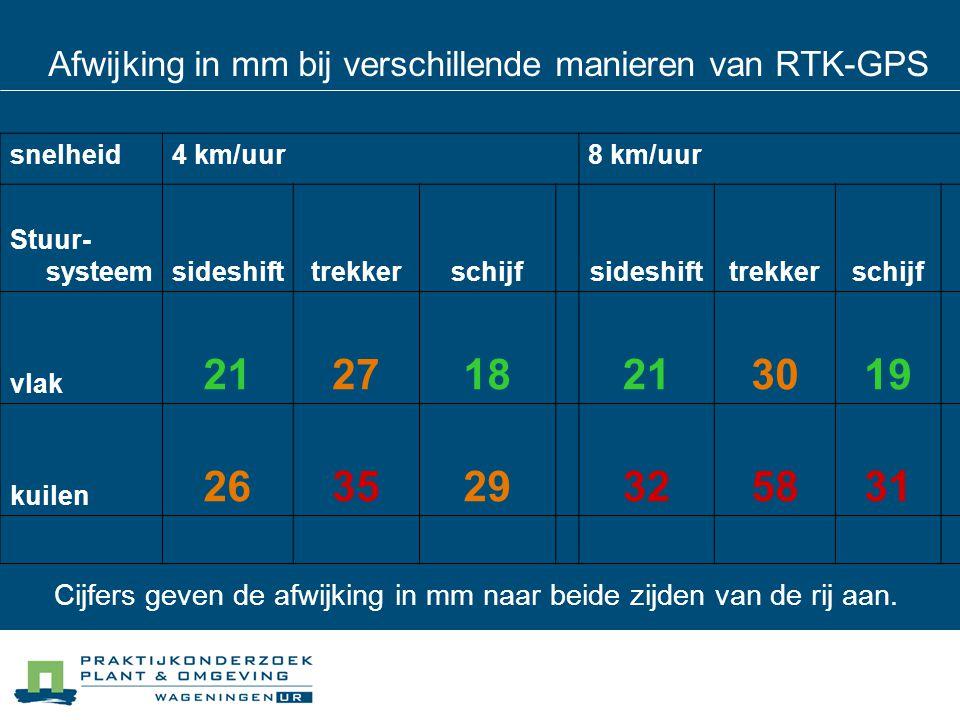Afwijking in mm bij verschillende manieren van RTK-GPS