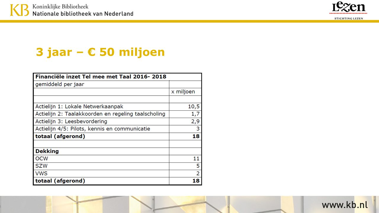 3 jaar – € 50 miljoen