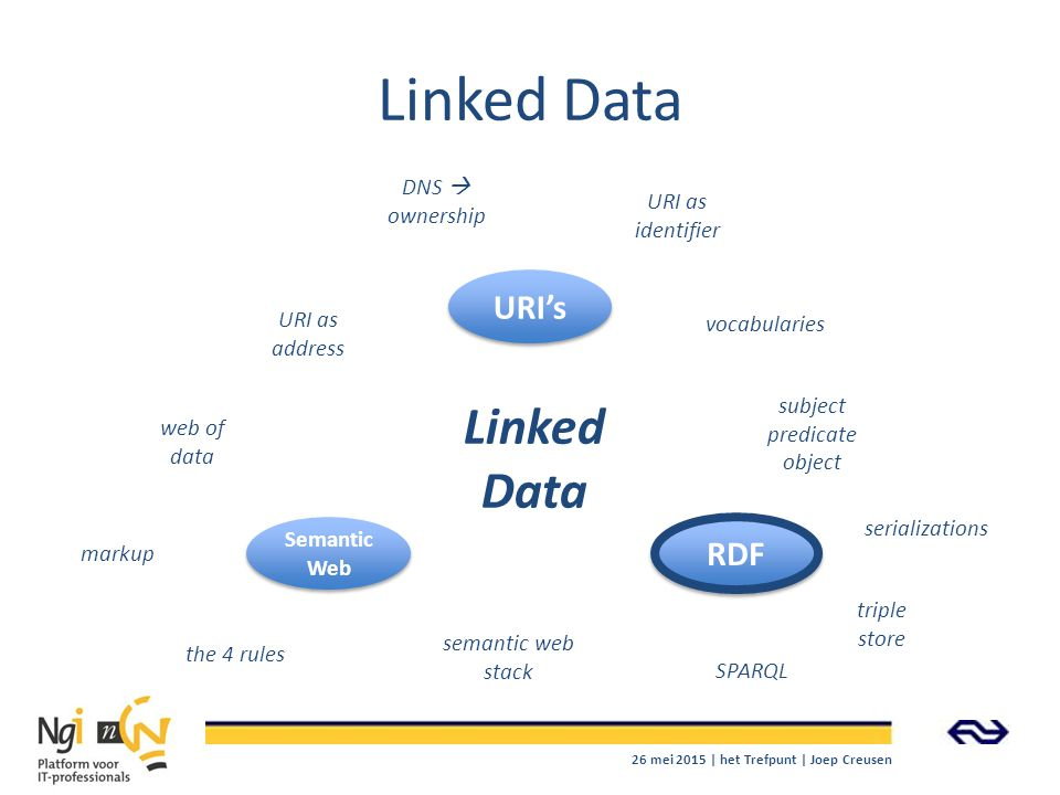 Linked Data Linked Data URI's RDF DNS  ownership URI as identifier