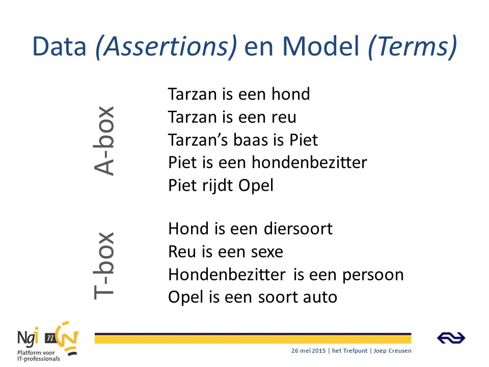 Data (Assertions) en Model (Terms)