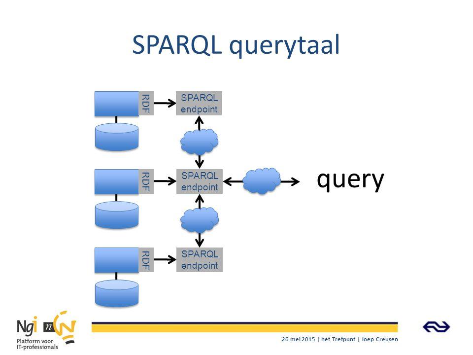 SPARQL querytaal query RDF SPARQL endpoint RDF SPARQL endpoint RDF