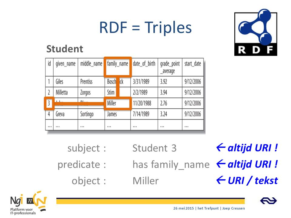 RDF = Triples Student subject : predicate : object : Student 3