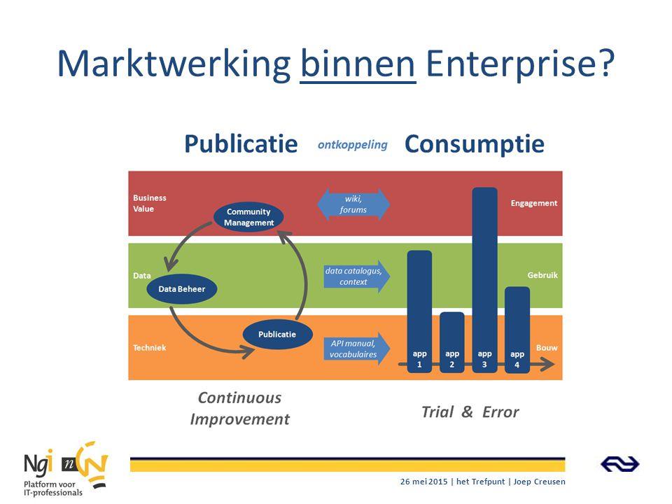 Marktwerking binnen Enterprise