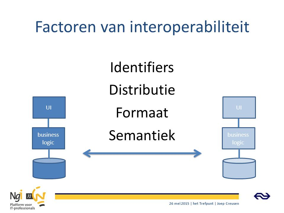 Factoren van interoperabiliteit
