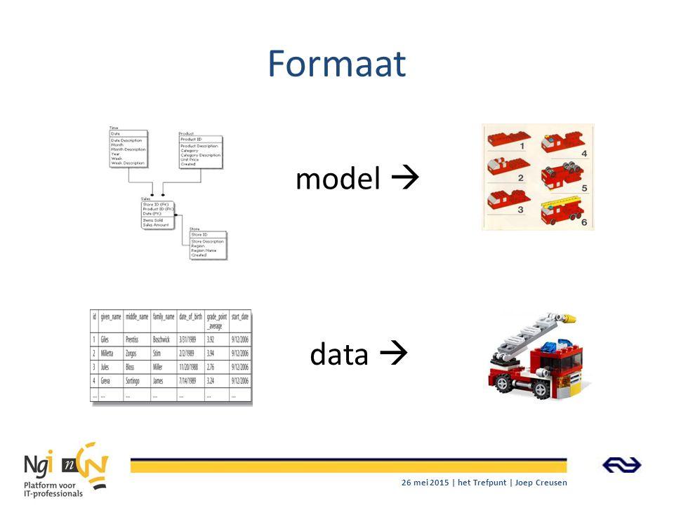 Formaat model  data  26 mei 2015 | het Trefpunt | Joep Creusen