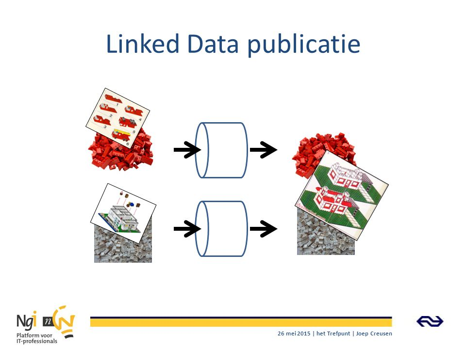 Linked Data publicatie