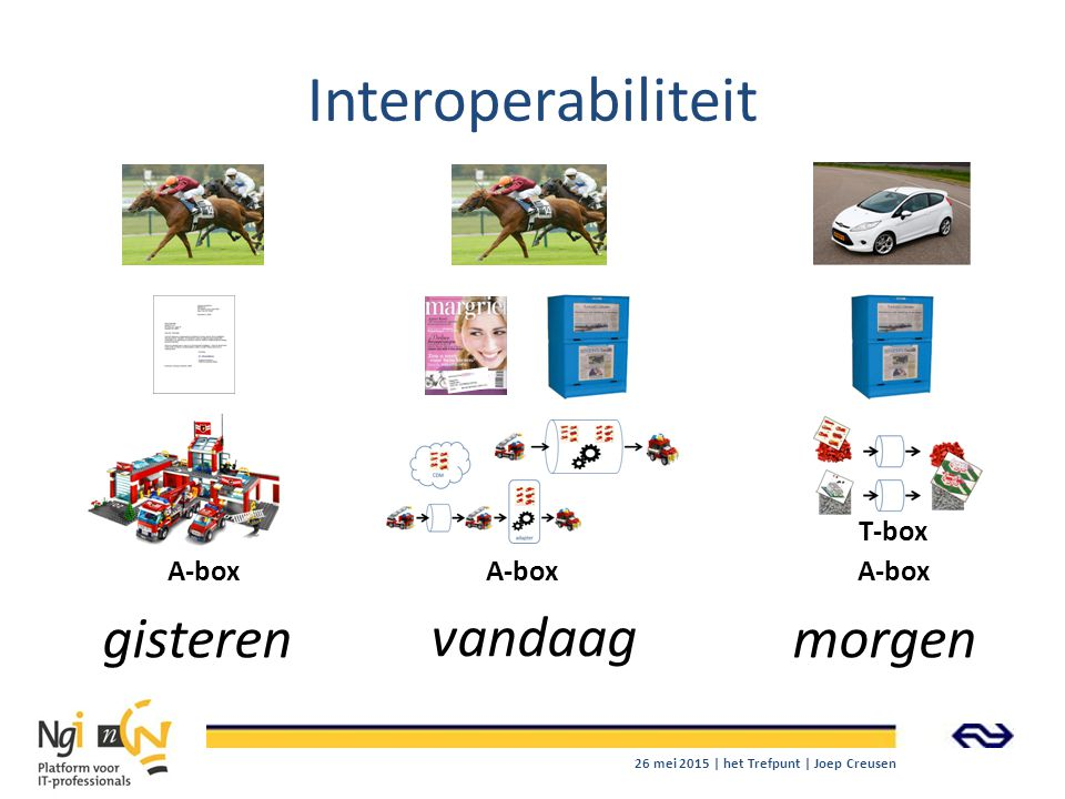 Interoperabiliteit gisteren vandaag morgen T-box A-box A-box A-box