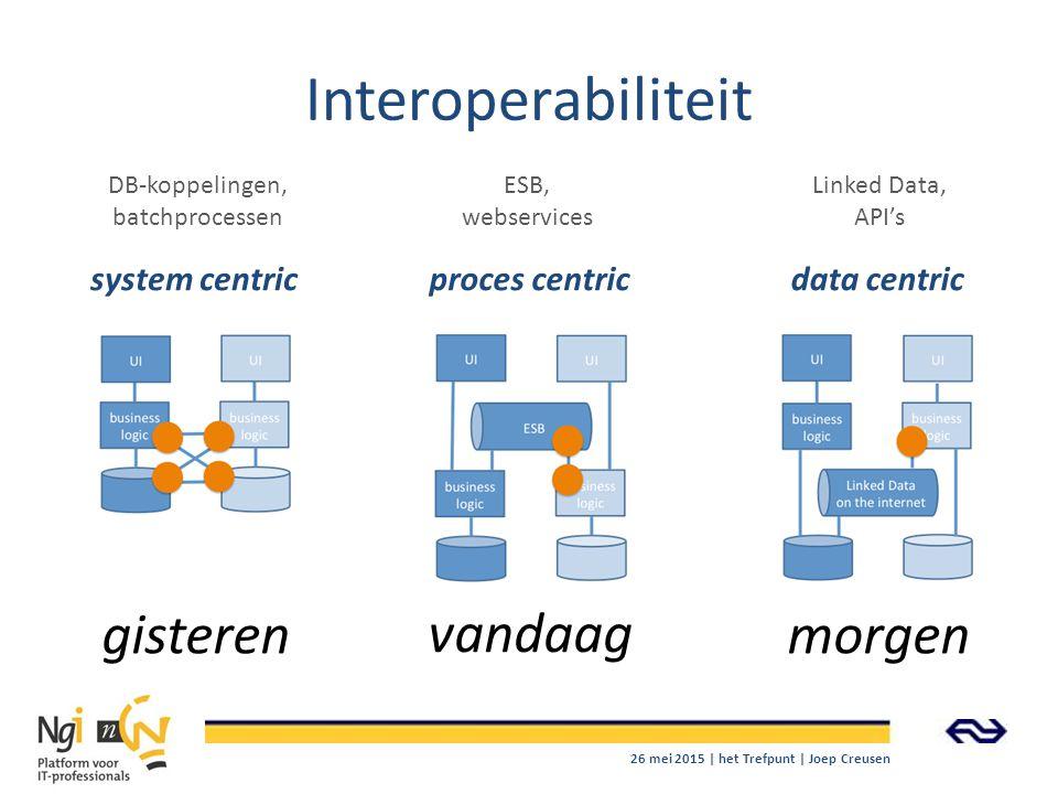 Interoperabiliteit gisteren vandaag morgen system centric