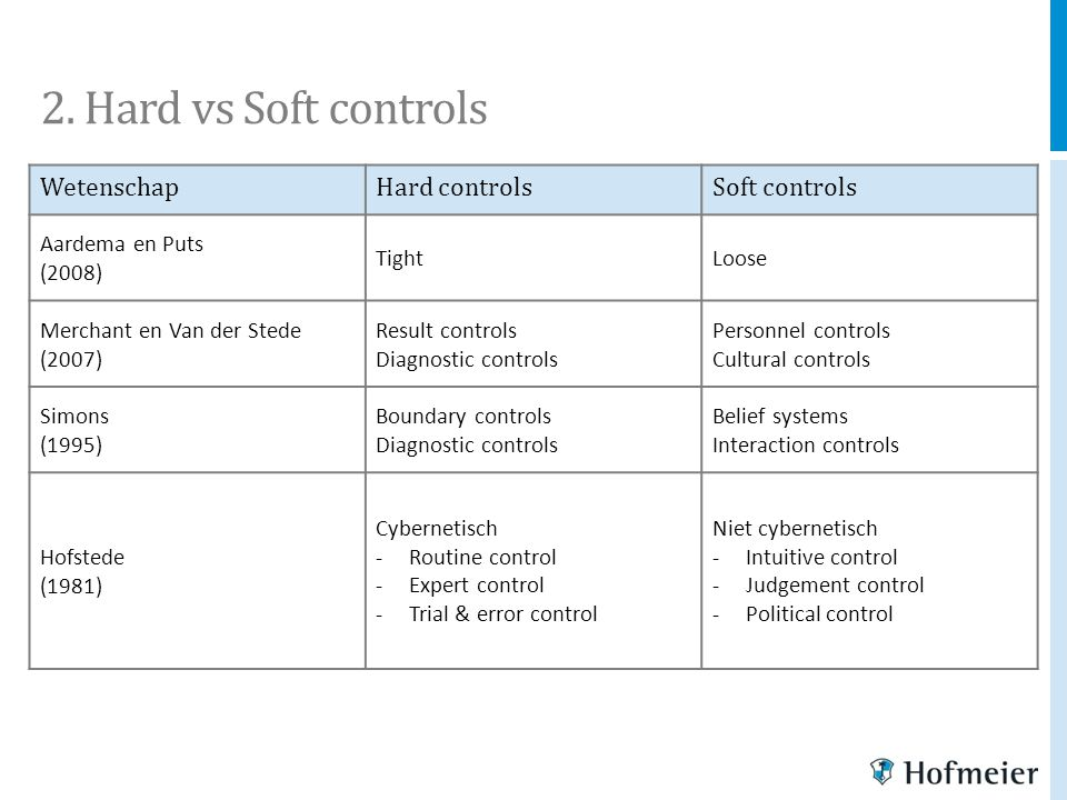 2. Hard vs Soft controls Wetenschap Hard controls Soft controls
