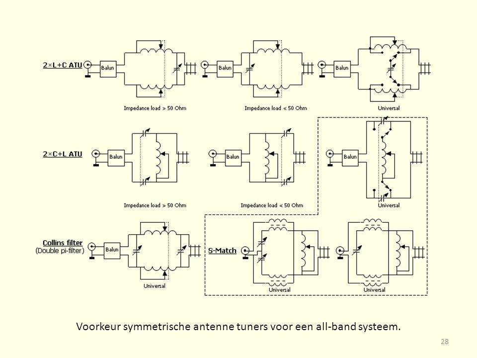 Voorkeur symmetrische antenne tuners voor een all-band systeem.