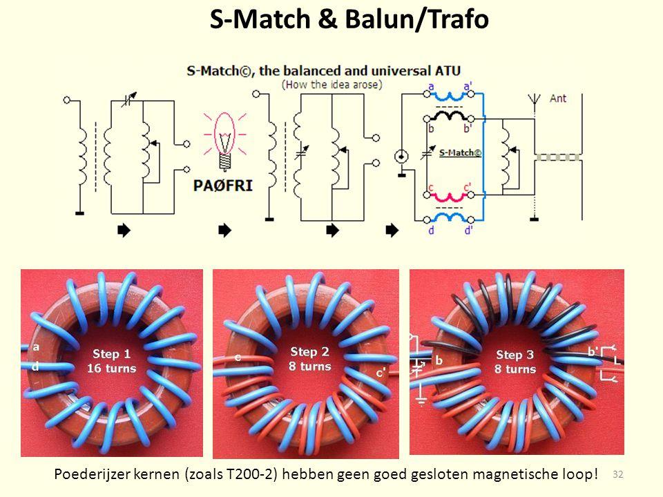 S-Match & Balun/Trafo Poederijzer kernen (zoals T200-2) hebben geen goed gesloten magnetische loop!