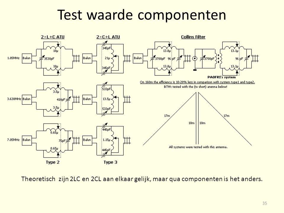 Test waarde componenten