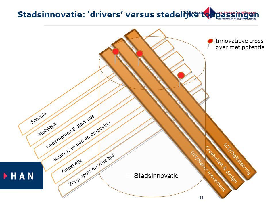 Stadsinnovatie: 'drivers' versus stedelijke toepassingen
