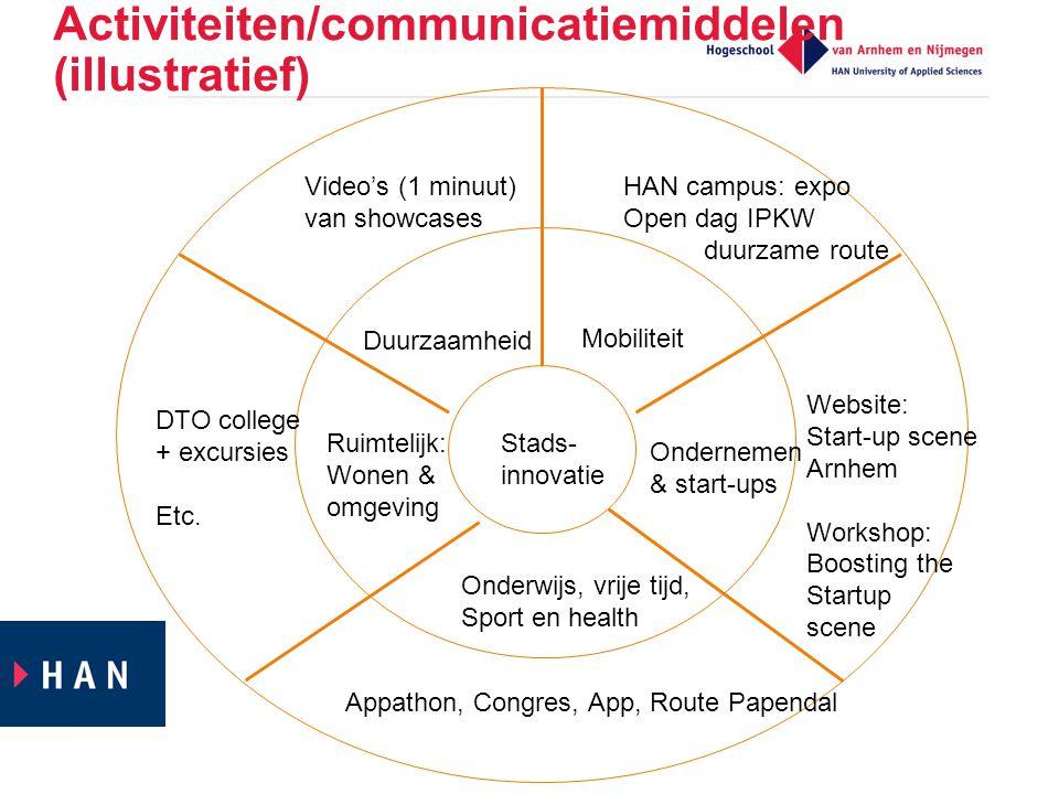 Activiteiten/communicatiemiddelen (illustratief)