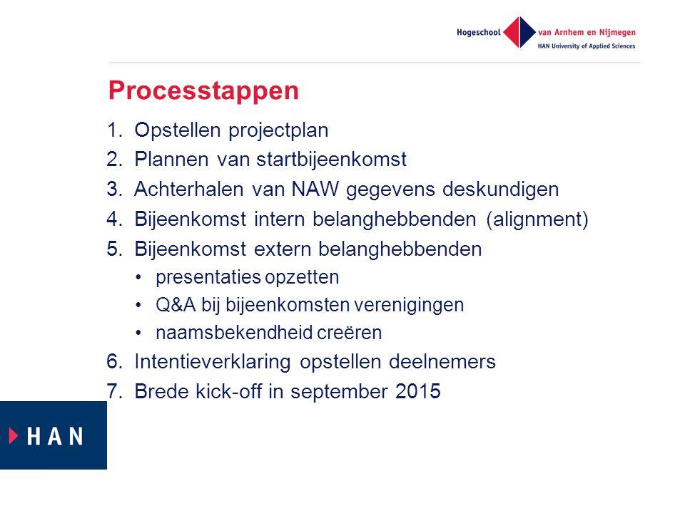 Processtappen Opstellen projectplan Plannen van startbijeenkomst