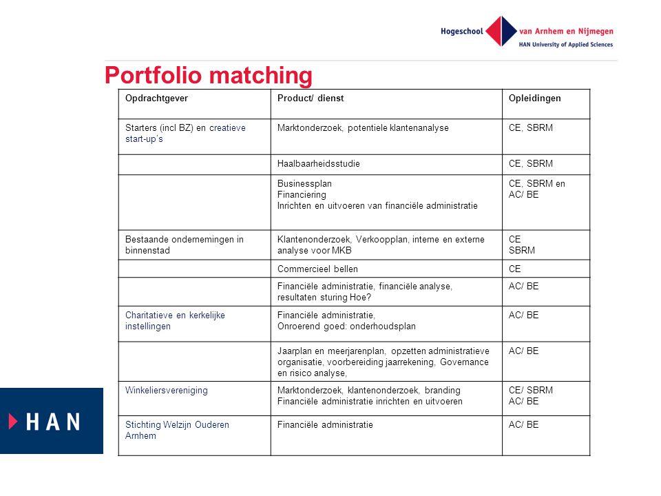 Portfolio matching Opdrachtgever Product/ dienst Opleidingen