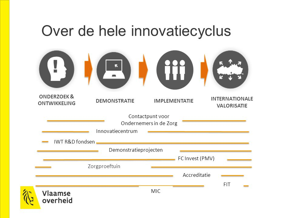 Over de hele innovatiecyclus