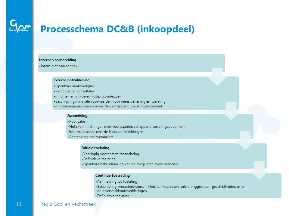 Processchema DC&B (inkoopdeel)