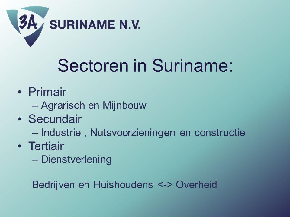 Sectoren in Suriname: Primair Secundair Tertiair Agrarisch en Mijnbouw