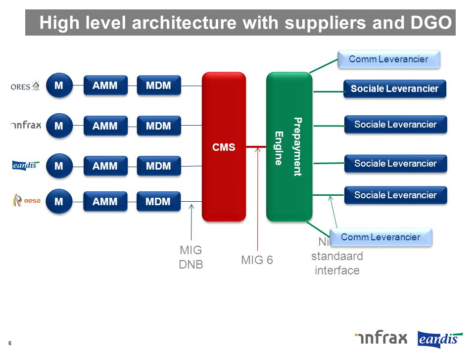 High level architecture with suppliers and DGO