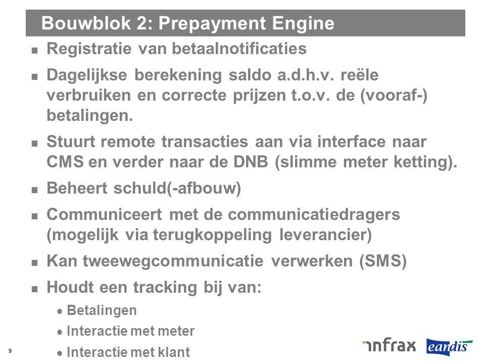 Bouwblok 2: Prepayment Engine