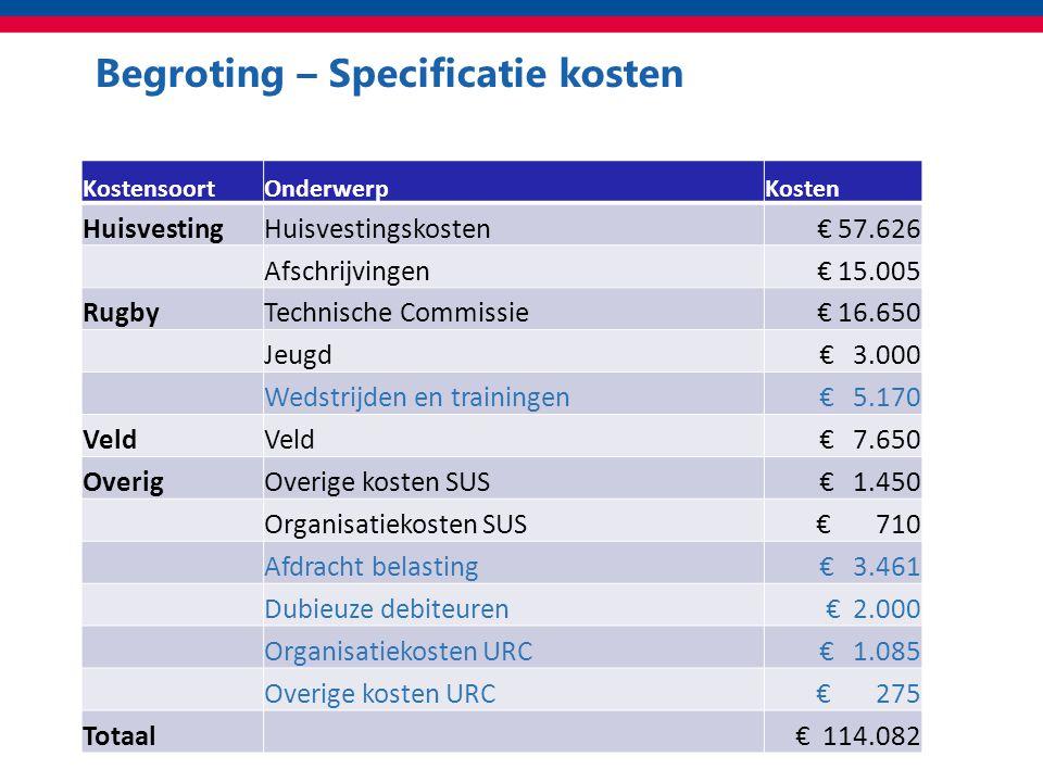 Begroting – Specificatie kosten